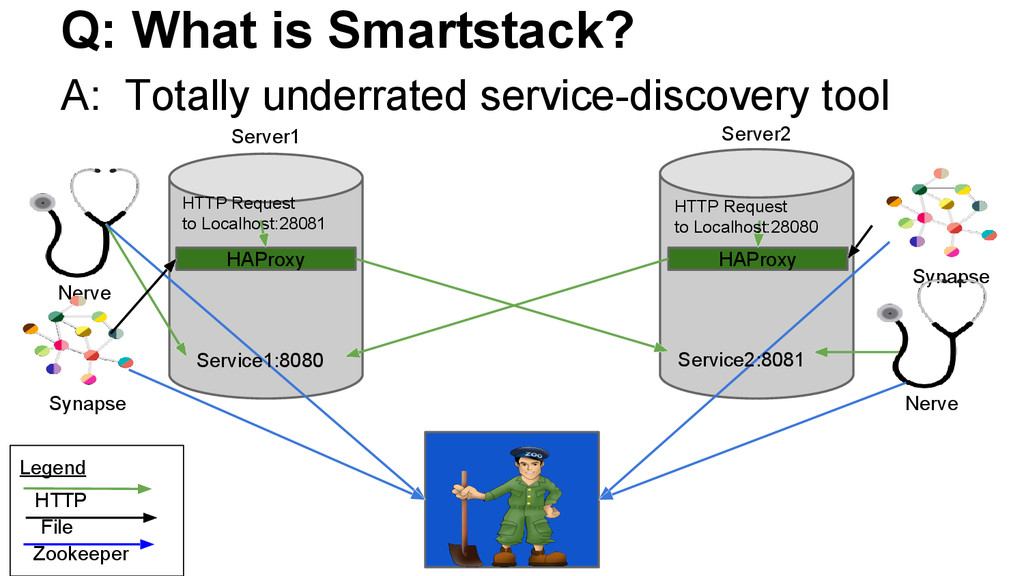 Q: What is Smartstack? A: Totally underrated se...
