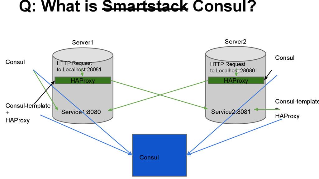 Q: What is Smartstack Consul? Server1 Server2 H...
