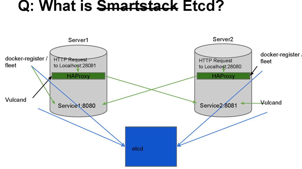 Q: What is Smartstack Etcd? Server1 Server2 HAP...