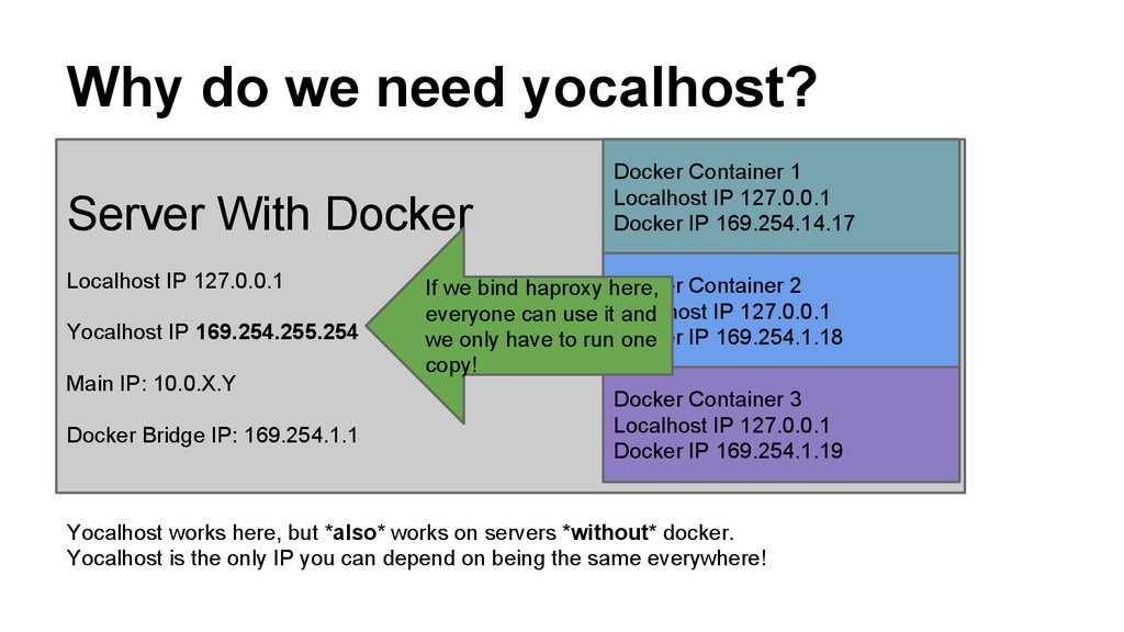 Why do we need yocalhost? Server With Docker Lo...
