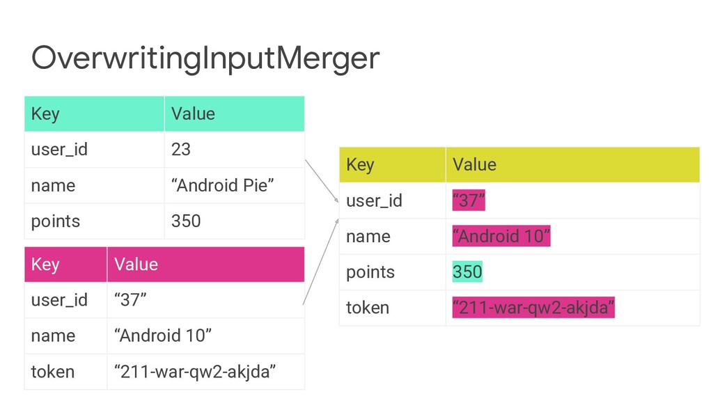 """Key Value user_id 23 name """"Android Pie"""" points ..."""