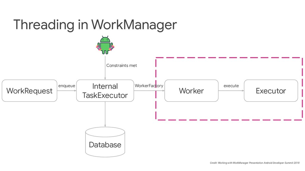 Threading in WorkManager Worker WorkRequest Exe...