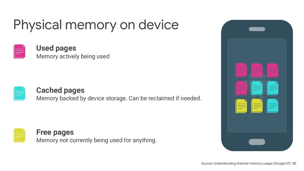 Physical memory on device Used pages Memory act...