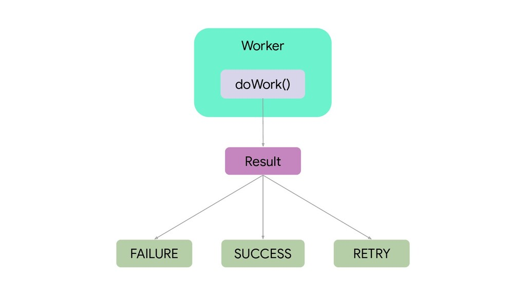 Worker doWork() Result FAILURE SUCCESS RETRY