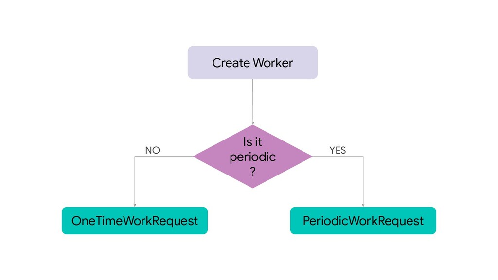 Create Worker OneTimeWorkRequest Is it periodic...