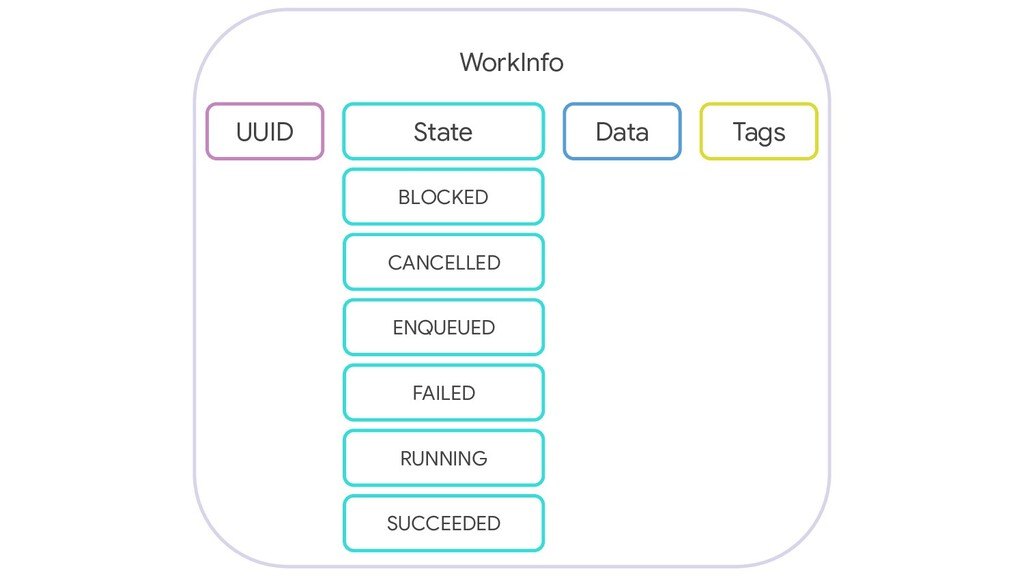 WorkInfo UUID State Data Tags BLOCKED CANCELLED...