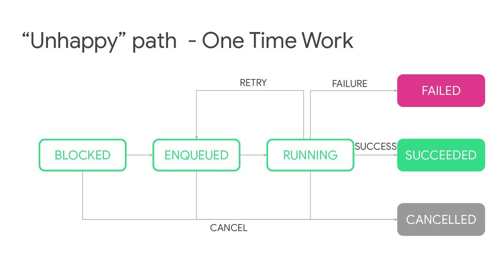 """""""Unhappy"""" path - One Time Work FAILED CANCELLED..."""