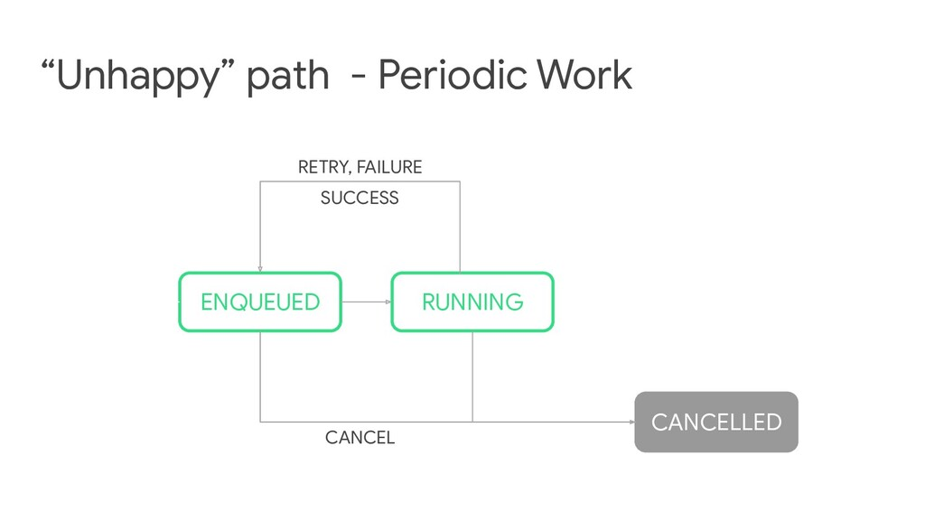 """""""Unhappy"""" path - Periodic Work RUNNING ENQUEUED..."""