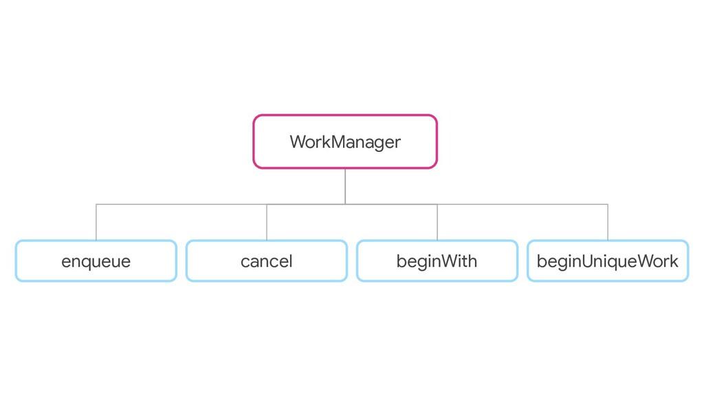 enqueue beginWith beginUniqueWork cancel WorkMa...