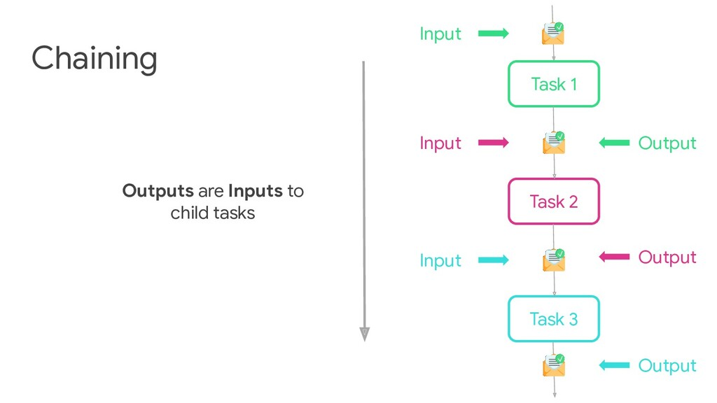 Chaining Tasks Task 1 Task 2 Task 3 Input Outpu...