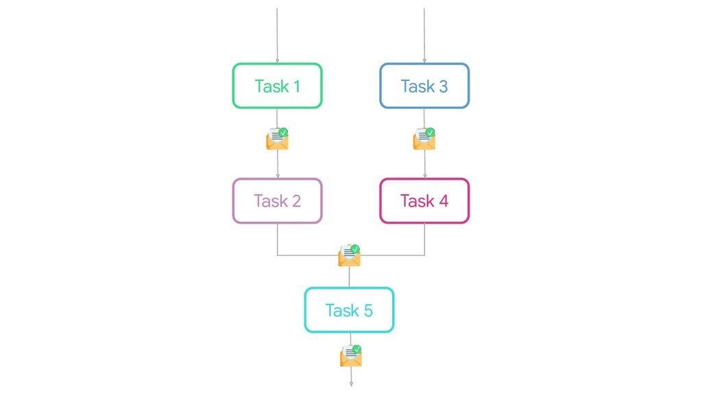 Task 1 Task 2 Task 3 Task 4 Task 5