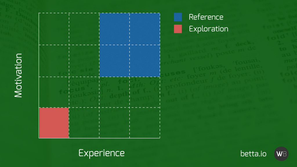 Reference Exploration Experience Motivation bet...