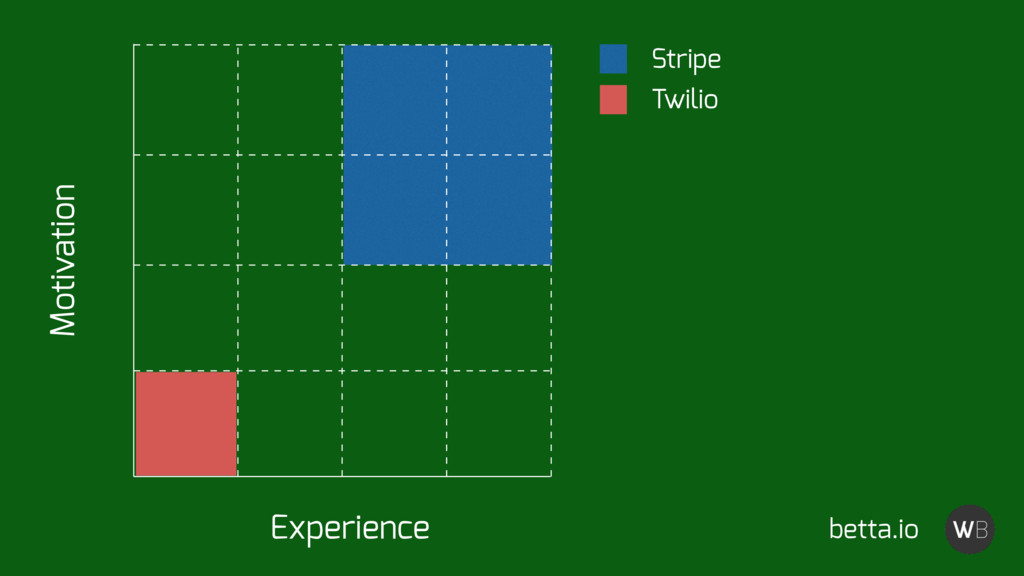 Stripe Twilio Experience Motivation betta.io