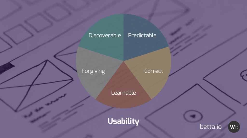 Usability Discoverable Forgiving Learnable Corr...