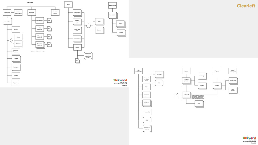 Clearleft Site Map v1.1 Richard Rutter, Clearle...