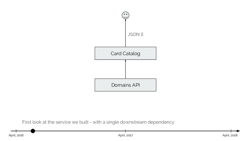 First look at the service we built - with a sin...
