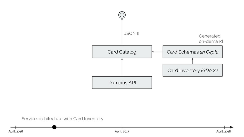 Service architecture with Card Inventory Card C...