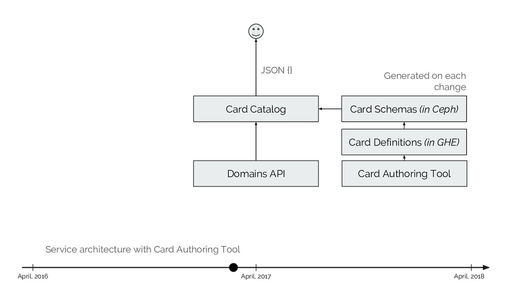 Service architecture with Card Authoring Tool C...