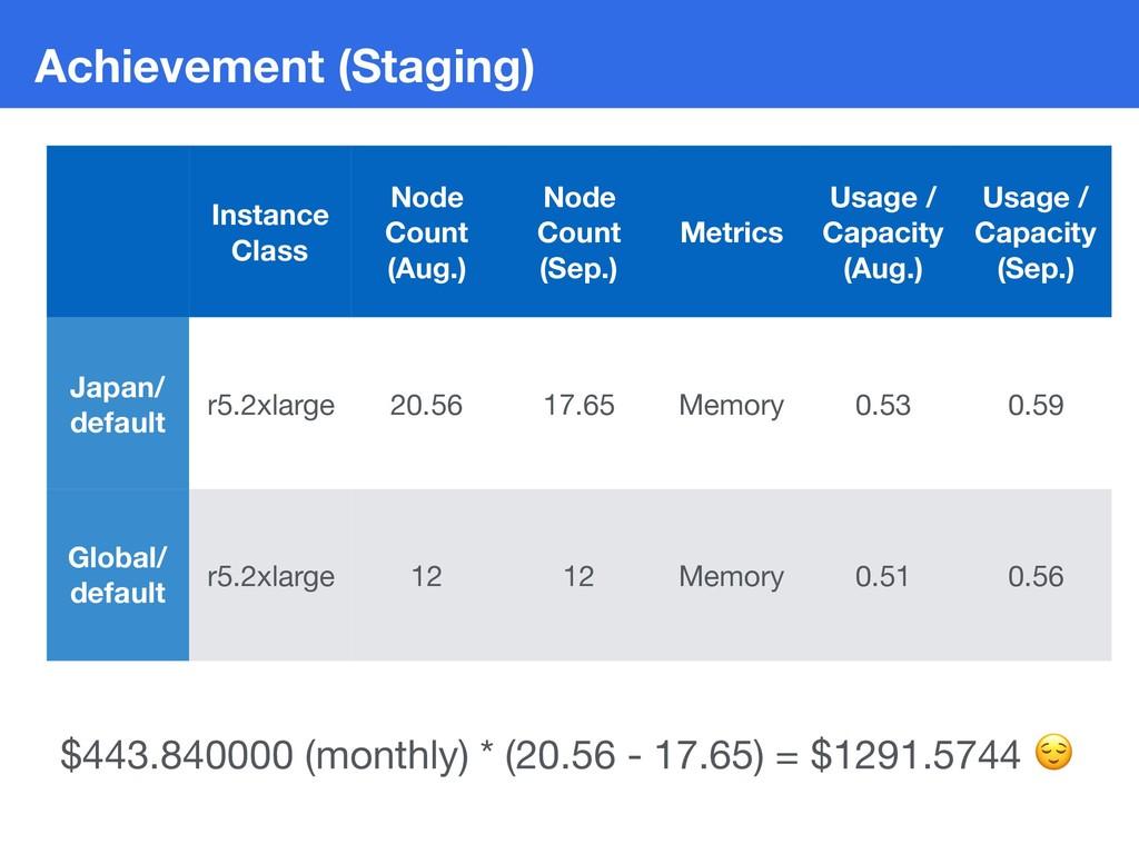Achievement (Staging) Instance Class Node Count...
