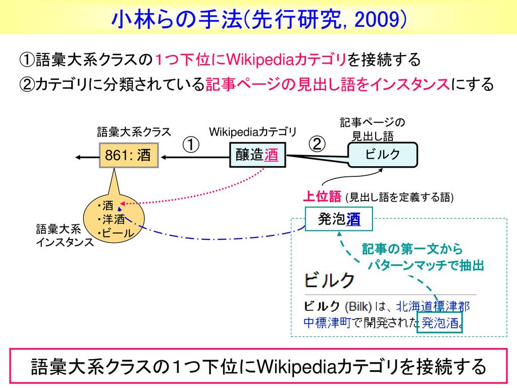小林らの手法(先行研究, 2009) 記事ページの 見出し語 ・酒 ・洋酒 ・ビール 861:...