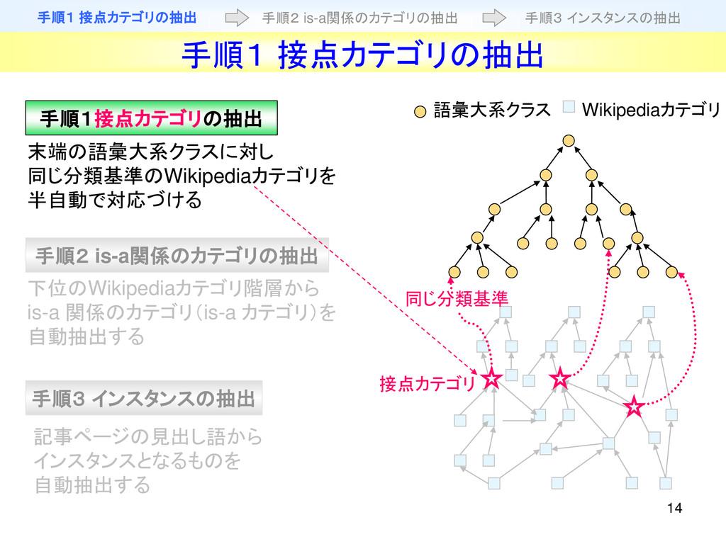 14 末端の語彙大系クラスに対し 同じ分類基準のWikipediaカテゴリを 半自動で対応づけ...