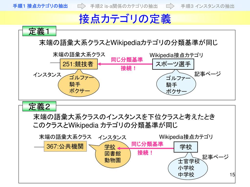 15 接点カテゴリの定義 末端の語彙大系クラスとWikipediaカテゴリの分類基準が同じ 末...