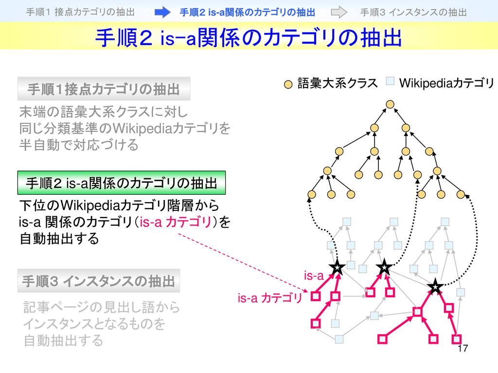 17 下位のWikipediaカテゴリ階層から is-a 関係のカテゴリ(is-a カテゴリ)...