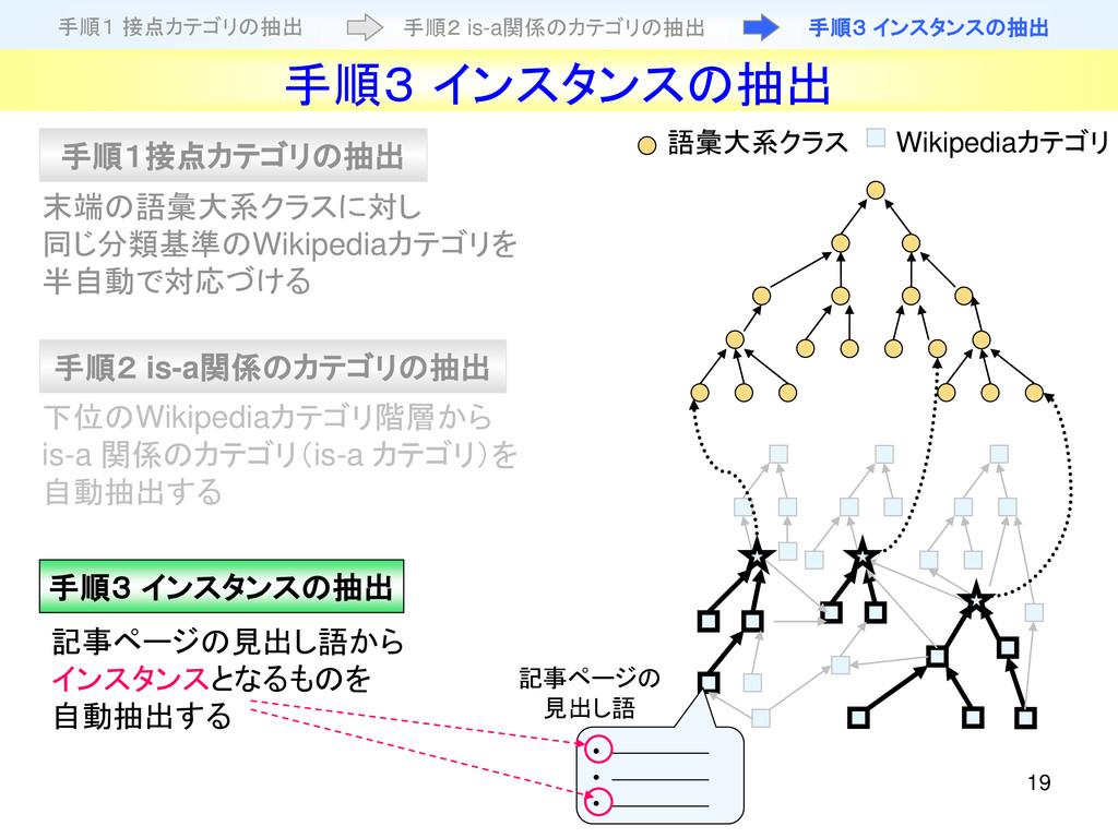 19 下位のWikipediaカテゴリ階層から is-a 関係のカテゴリ(is-a カテゴリ)...