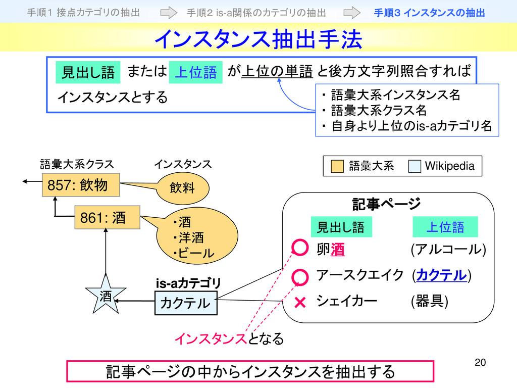 20 卵酒 (アルコール) アースクエイク (カクテル) シェイカー (器具) カクテル 記事...
