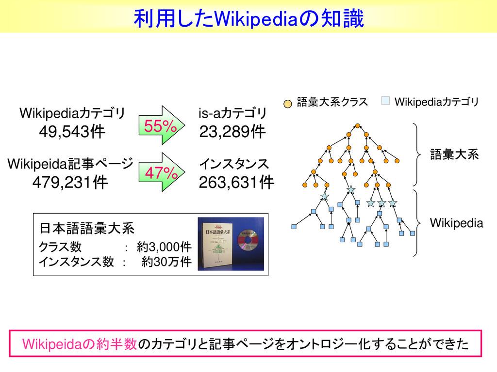 Wikipediaカテゴリ 49,543件 Wikipeida記事ページ 479,231件 i...