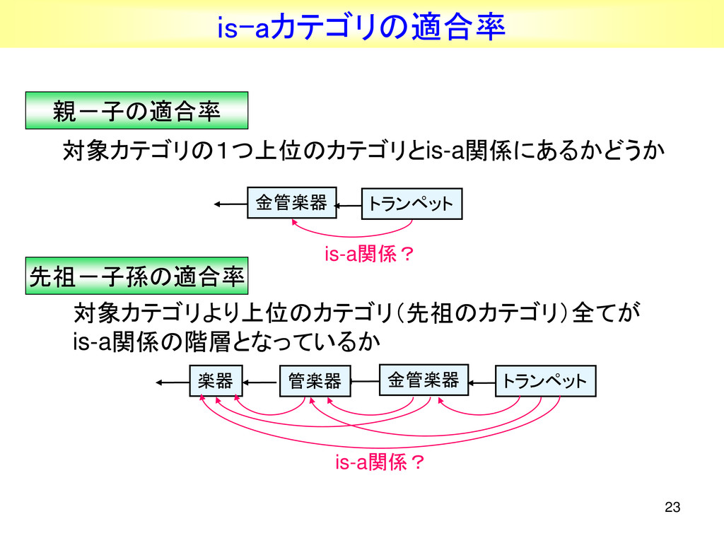 23 is-aカテゴリの適合率 親-子の適合率 先祖-子孫の適合率 対象カテゴリの1つ上位のカ...