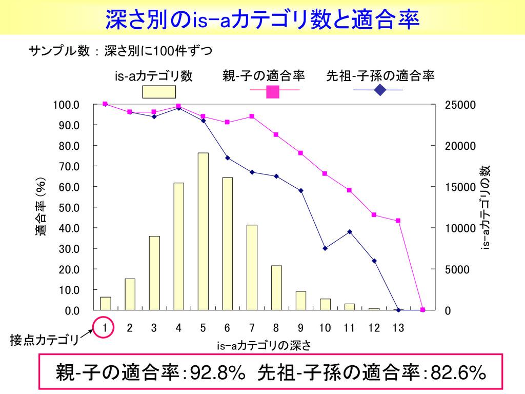24 深さ別のis-aカテゴリ数と適合率 0.0 10.0 20.0 30.0 40.0 50...