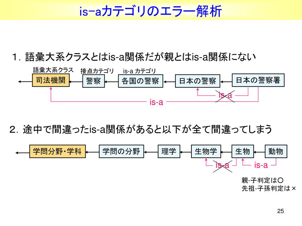 25 日本の警察署 学問分野・学科 理学 生物学 学問の分野 生物 動物 司法機関 各国の警察...