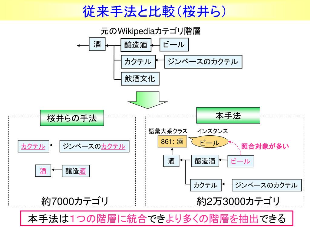 従来手法と比較(桜井ら) 861: 酒 酒 カクテル 醸造酒 醸造酒 酒 元のWikipedi...