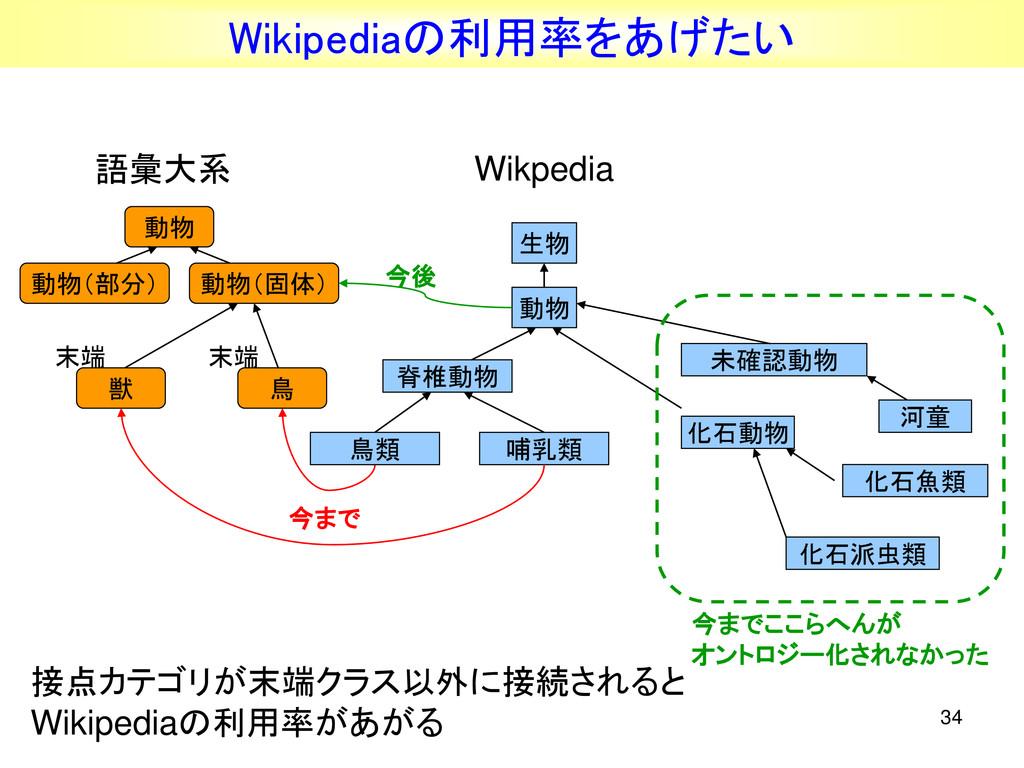 34 語彙大系 動物 接点カテゴリが末端クラス以外に接続されると Wikipediaの利用率が...