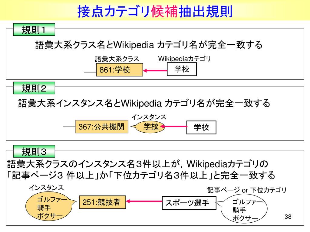 38 接点カテゴリ候補抽出規則 語彙大系クラス名とWikipedia カテゴリ名が完全一致する...