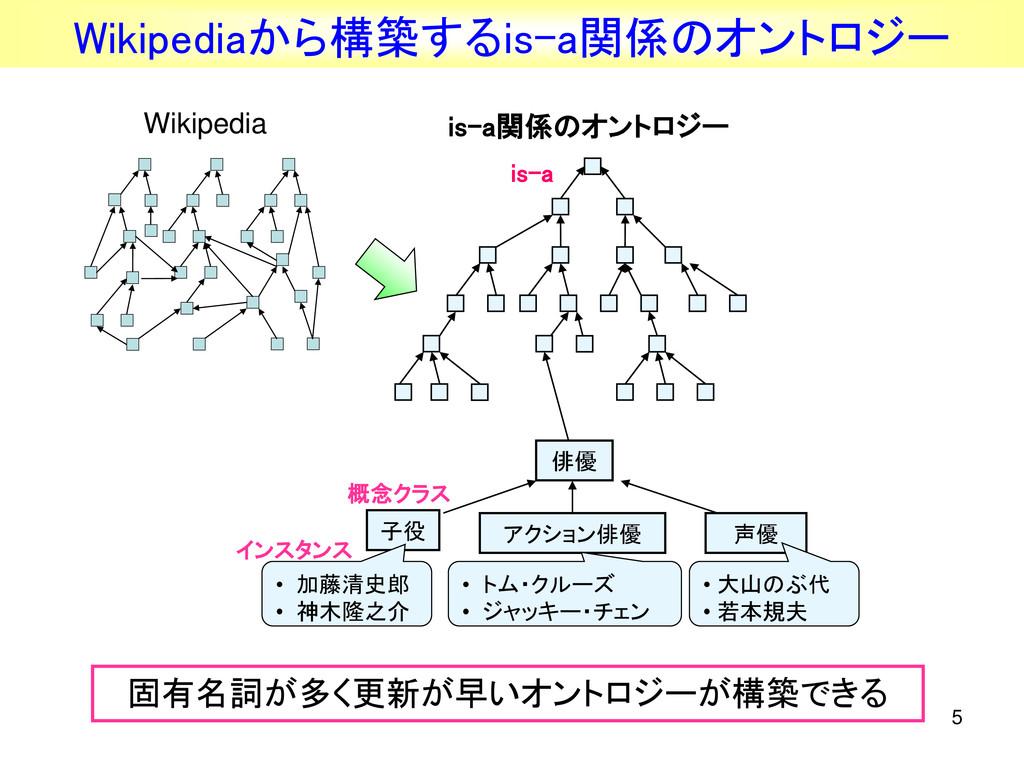 5 Wikipediaから構築するis-a関係のオントロジー 俳優 is-a関係のオントロジー...