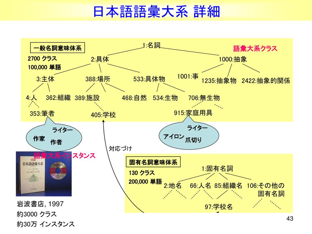 43 日本語語彙大系 詳細 約3000 クラス 約30万 インスタンス 岩波書店, 1997 ...