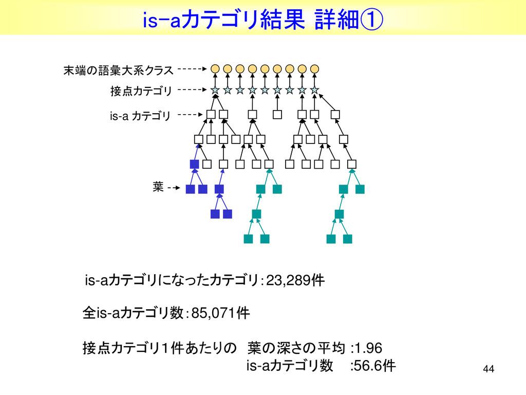 44 is-aカテゴリ結果 詳細① 全is-aカテゴリ数:85,071件 接点カテゴリ1件あた...