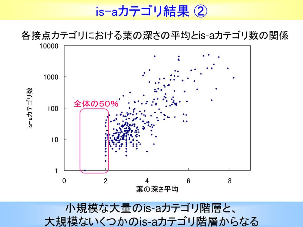 45 is-aカテゴリ結果 ② 1 10 100 1000 10000 0 2 4 6 8 葉...