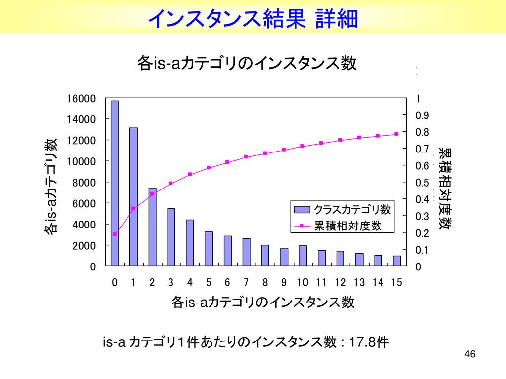 46 インスタンス結果 詳細 各クラスカテゴリのインスタンス記事数のヒストグラムと累積相対度数...
