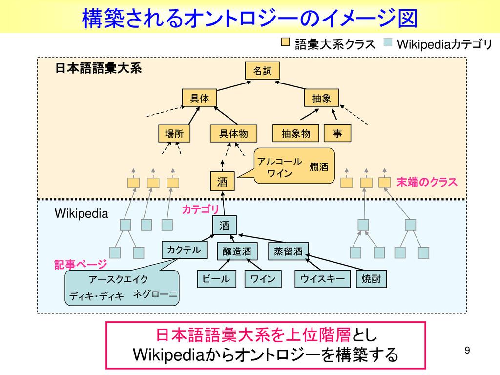 9 構築されるオントロジーのイメージ図 名詞 具体物 事 抽象物 アルコール 燗酒 ワイン 酒...