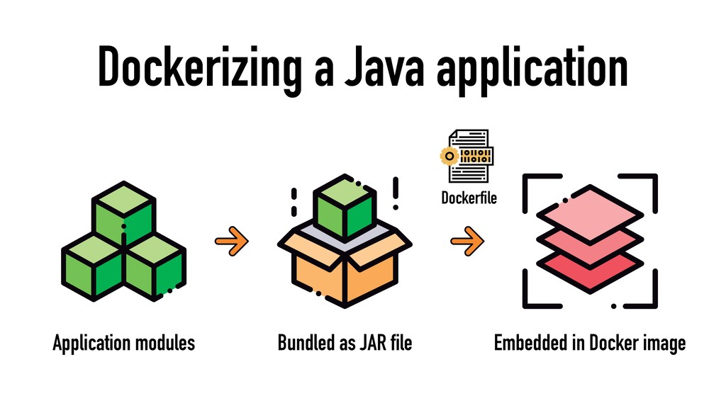 Dockerizing a Java application Application modu...