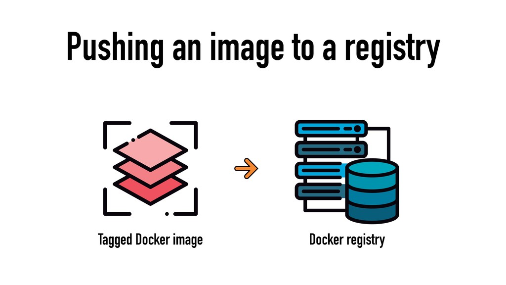 Pushing an image to a registry Tagged Docker im...