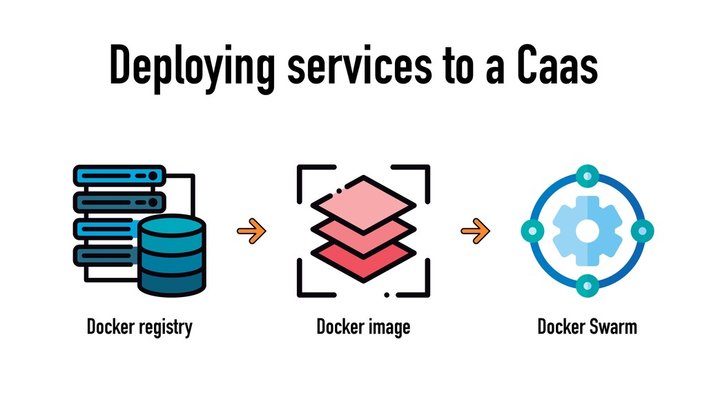 Deploying services to a Caas Docker image Docke...