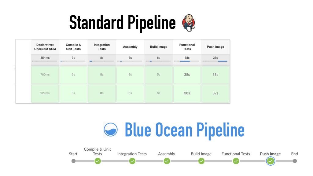 Standard Pipeline Blue Ocean Pipeline