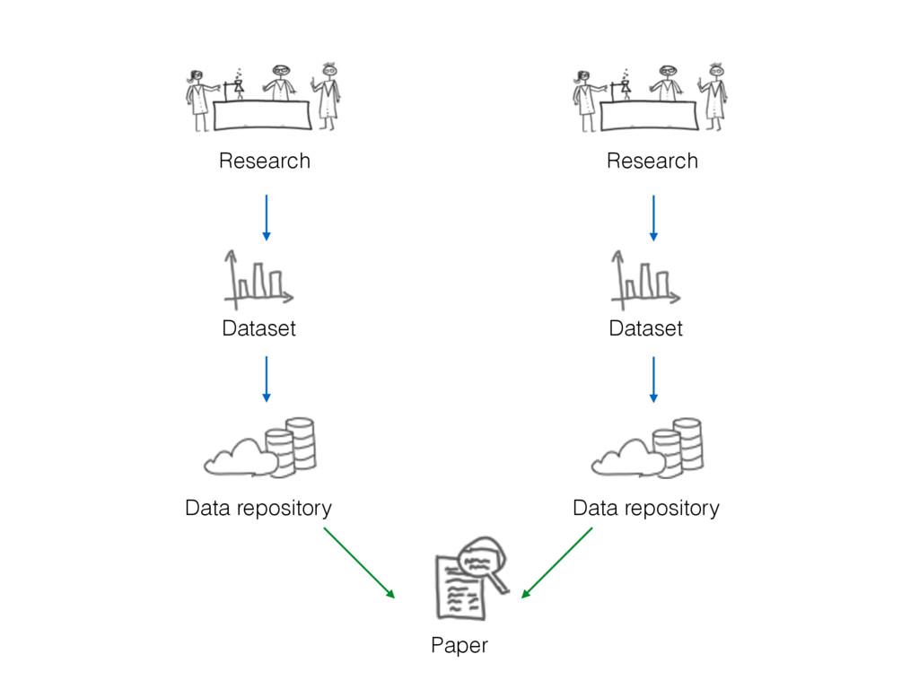 Dataset Data repository Research Dataset Data r...