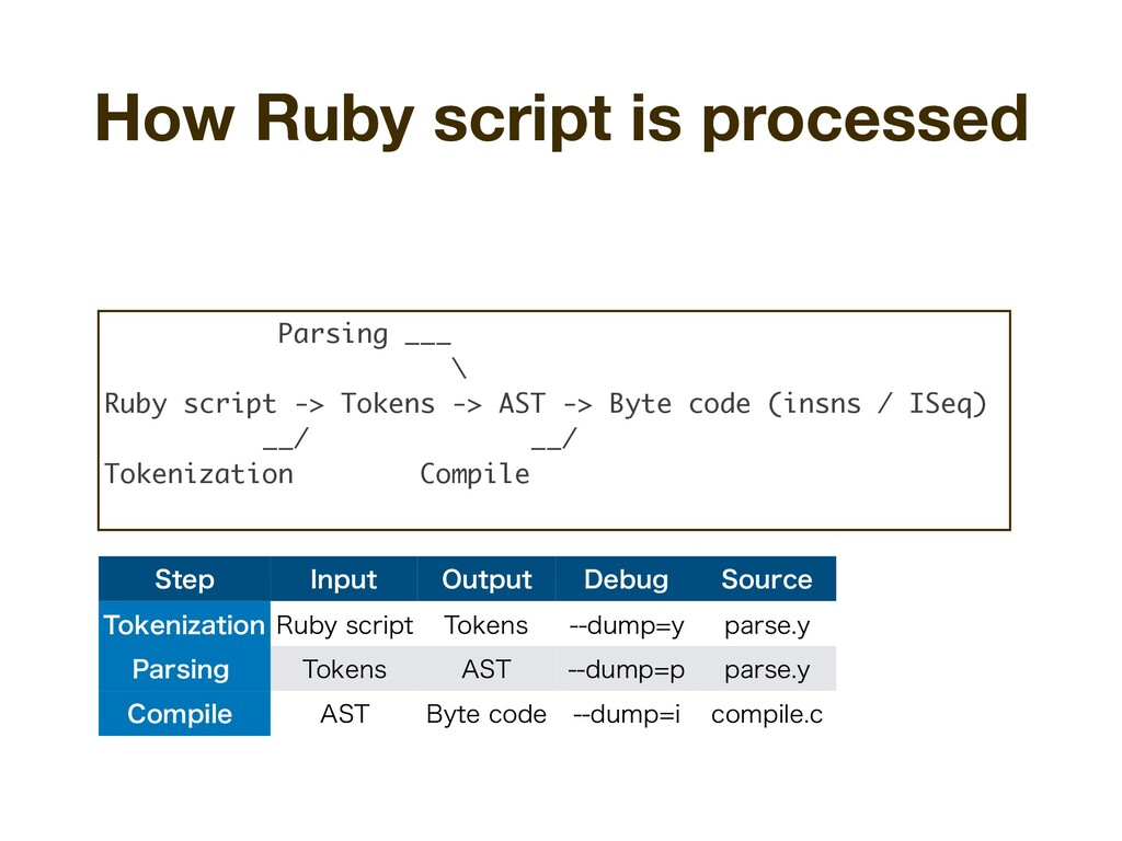 How Ruby script is processed 4UFQ *OQVU 0VUQVU ...