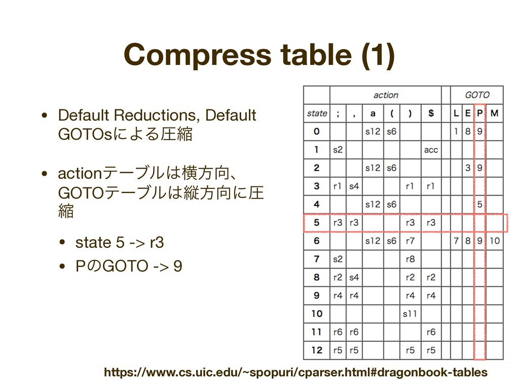 Compress table (1) • Default Reductions, Defaul...