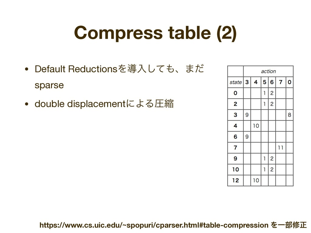 Compress table (2) • Default ReductionsΛಋೖͯ͠΋ɺ·...
